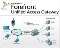 نرم افزار ایمن سازی دسترسی های راه دور به منابع سازمانی