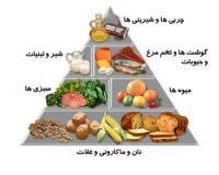 تغذیه درمانی برای تقویت عضلات و استخوانها و حافظه - تمامی سنین